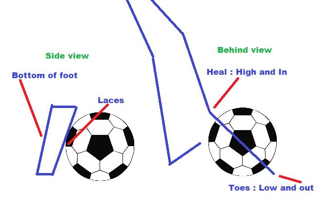 Weak foot contact.png